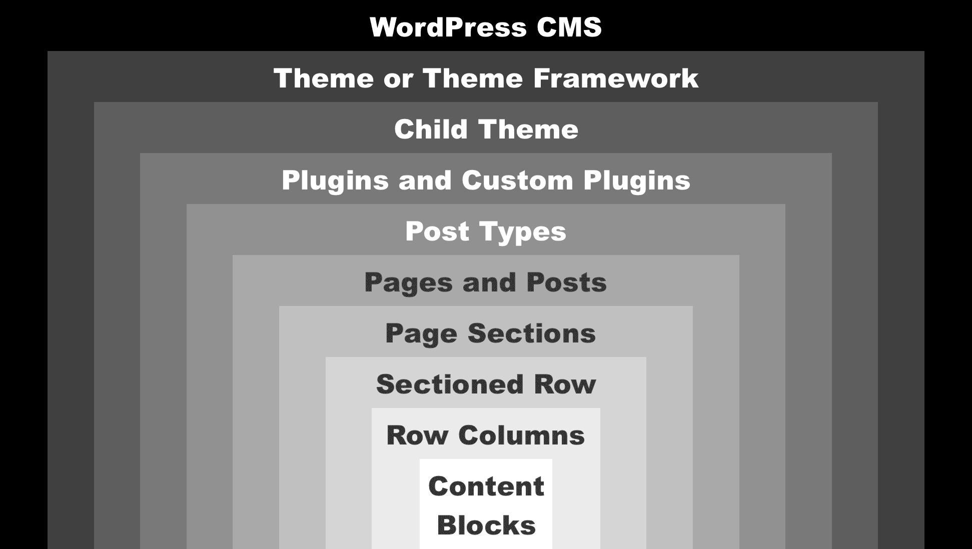 Hierarchy showing WordPress content breakdowns